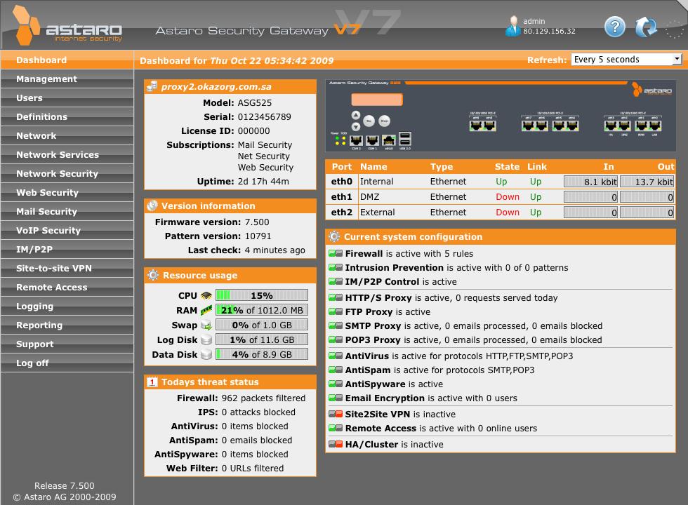 Das Dashboard in der Weboberfläche des Astaro Security Gateways liefert dem Administrator alle Infos, die er über den Sicherheitsstatus seines Netzwerks wissen muss.