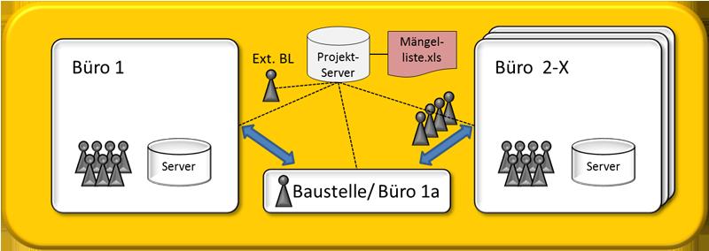 Abbildung 3: Mehrere Büros, mehrere Standorte – webbasierte Lösung