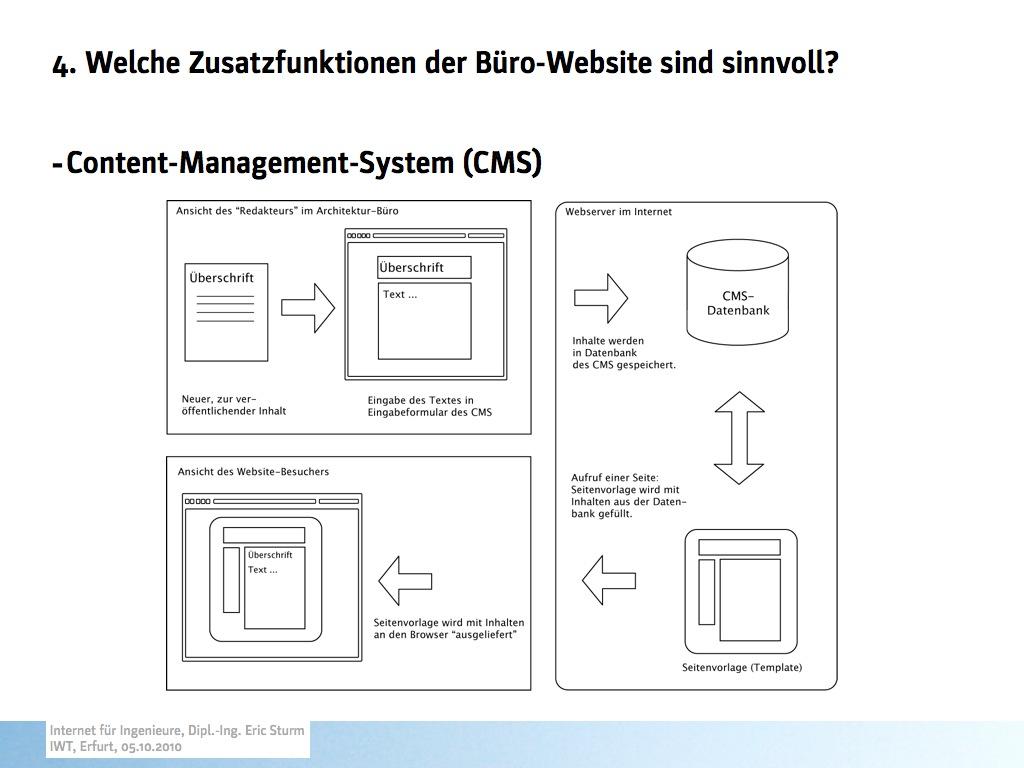 Seminarfolie von Eric Sturm: Die Arbeitsweise eines Content-Management-Systems (CMS)