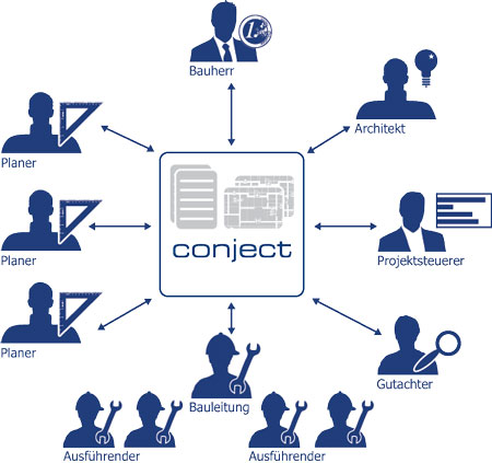 Schema: Die Nutzer der Projektmanagement-Software .pm von conject