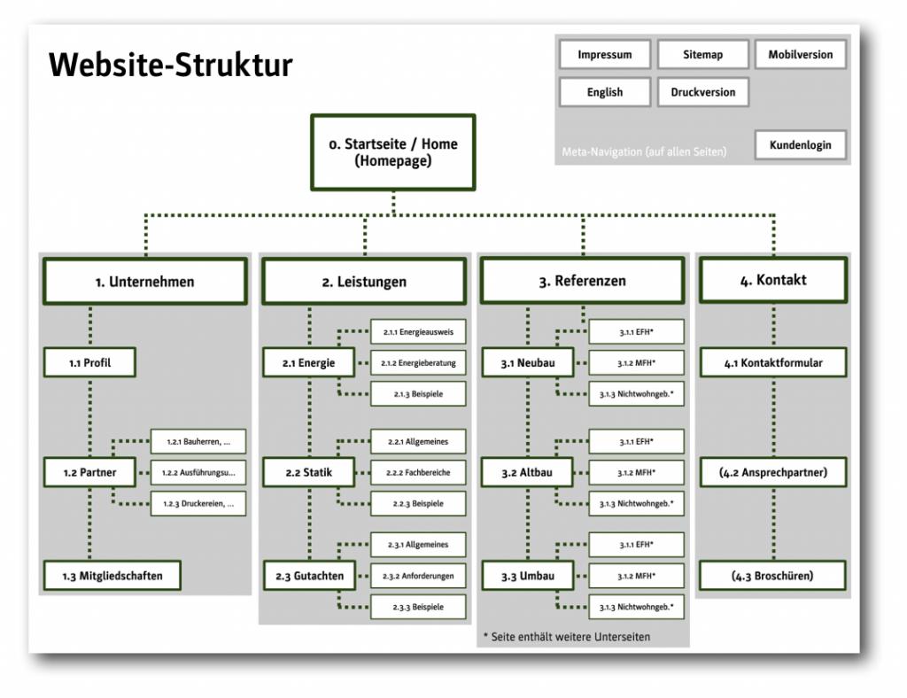 Beispielhafte Website-Strukturbäume für Architektur- und ...