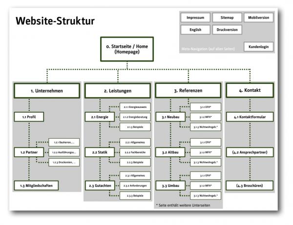 Beispielhafte Website-Strukturbäume für Architektur- und Ingenieurbüros