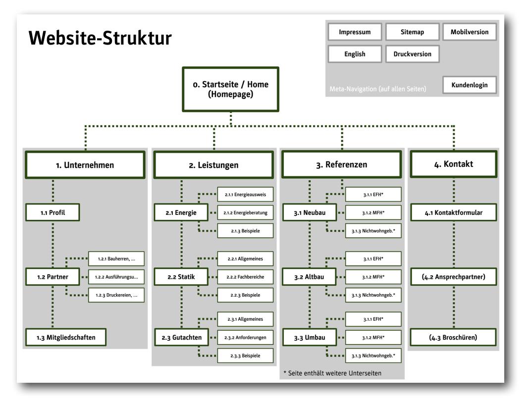 Keep it simple: Strukturbaum-Beispiel für eine Architekten-Website (Quelle: ericsturm.de)