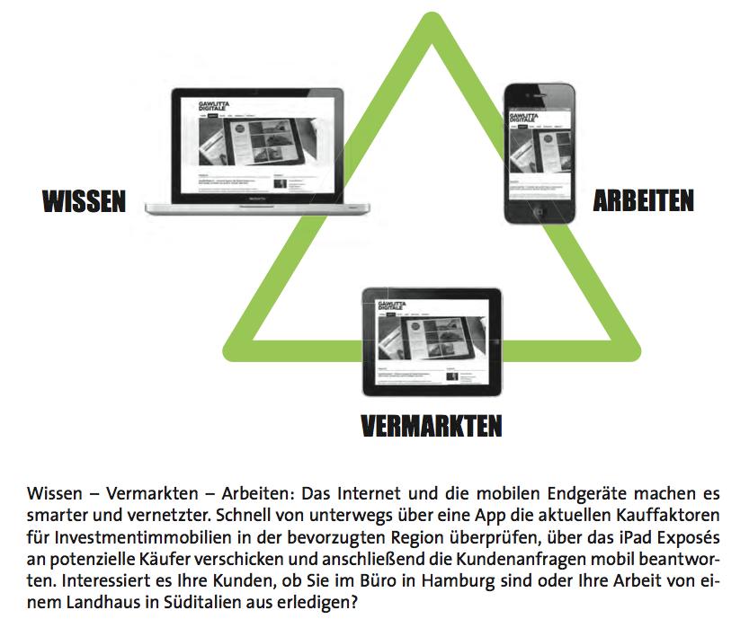 Digitale Immobilienkommunikation: Ausschnitt aus dem Buch