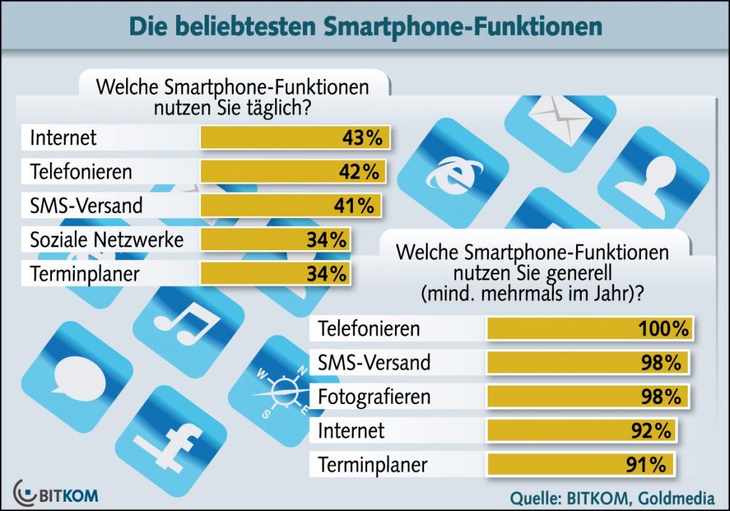 Die Ergebnisse der BITKOM-Studie zur Nutzung von Smartphones