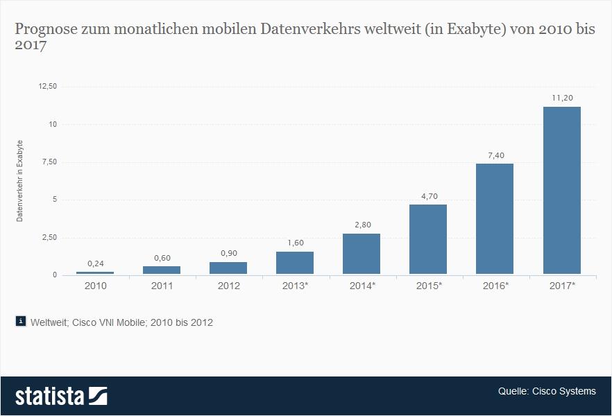Prognose zum monatlichen mobilen Datenverkehrs weltweit (in Exabyte) von 2010 bis 2017
