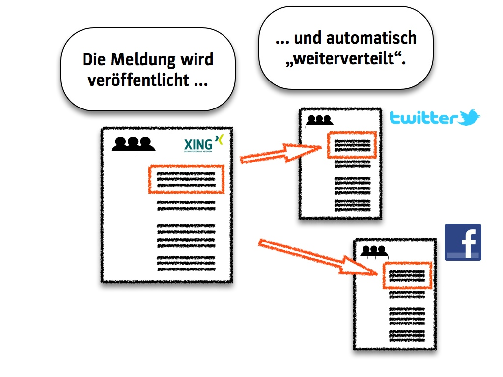 Zeit sparen durch automatisiertes Veröffentlichen (Folie aus dem Seminar von Eric Sturm)