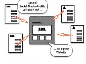 Einträge in den Social Media-Profilen verlinken auf die Büro-Website
