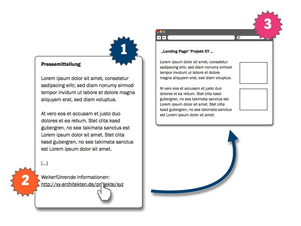 """Jede Pressemitteilung (1) sollte einen Link (2) zu einer """"Landing Page"""" (3) mit weiterführenden Informationen enthalten."""