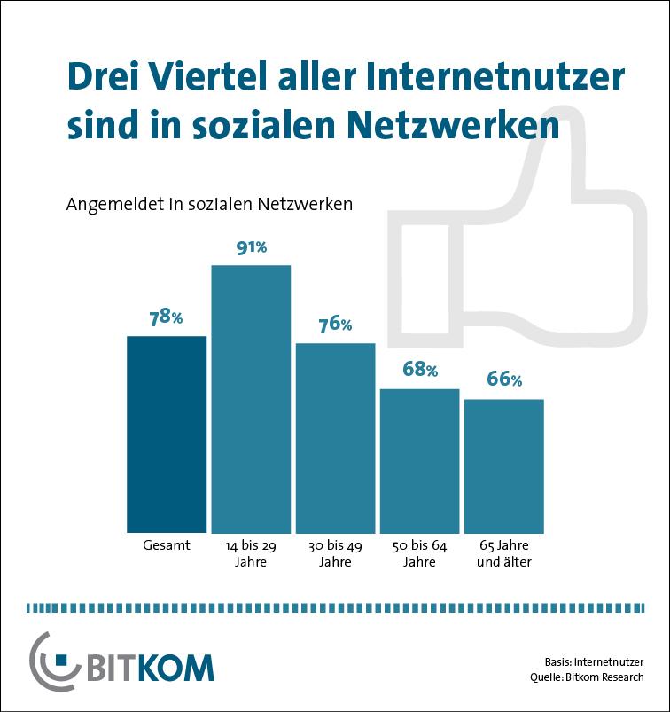 Social Media-Nutzung in Deutschland (Studie der Bitkom Research, Juli 2013)