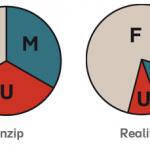 Auf das richtige Verhältnis von Facharbeit (F), Management (M) und Unternehmerarbeit (U) kommt es an (Ausschnitt aus der Grafik von Edgar Haupt)..
