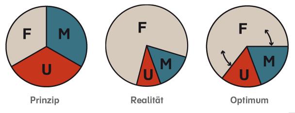 Auf das richtige Verhältnis von Facharbeit (F), Management (M) und Unternehmerarbeit (U) kommt es an!