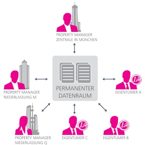 Arbeiten mit einem permanenten Datenraum (Grafik: Conject)