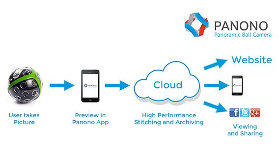 Die Panoramafotos können via App betrachtet oder in die eigene Website eingebettet werden.