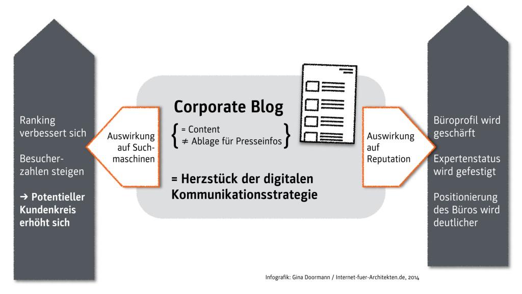Ein Corporate Blog stärkt die Positionierung eines Architekturbüros