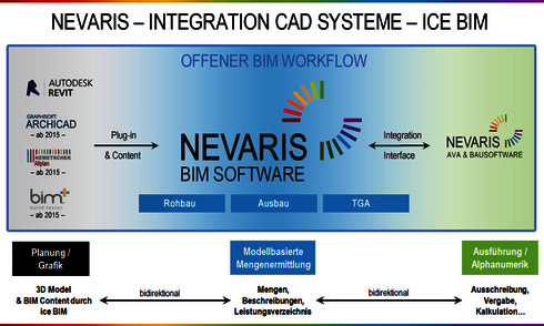 NEVARIS Integration von CAD-Systemen