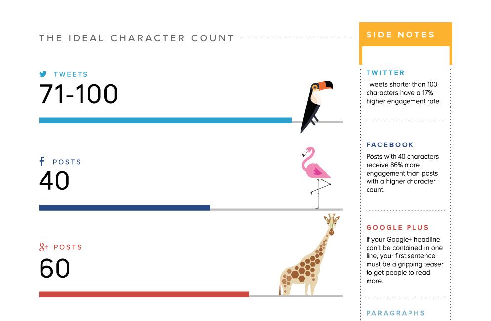 Die ideale Länge eines Social Media-Beitrags (Ausschnitt einer Infografik von Buffer)