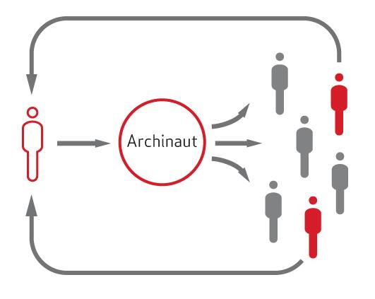 Prinzip-Skizze: So funktioniert Archinaut (Grafik: archinaut.info)