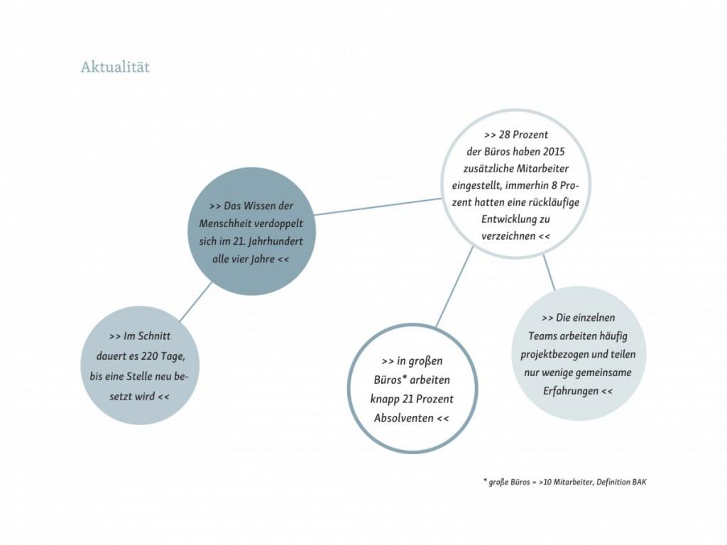 Abb. 1 - Aktualität (Gastbeitrag: Wissensmanagement in Architekturbüros; Abbildung: Saskja Jagenteufel)