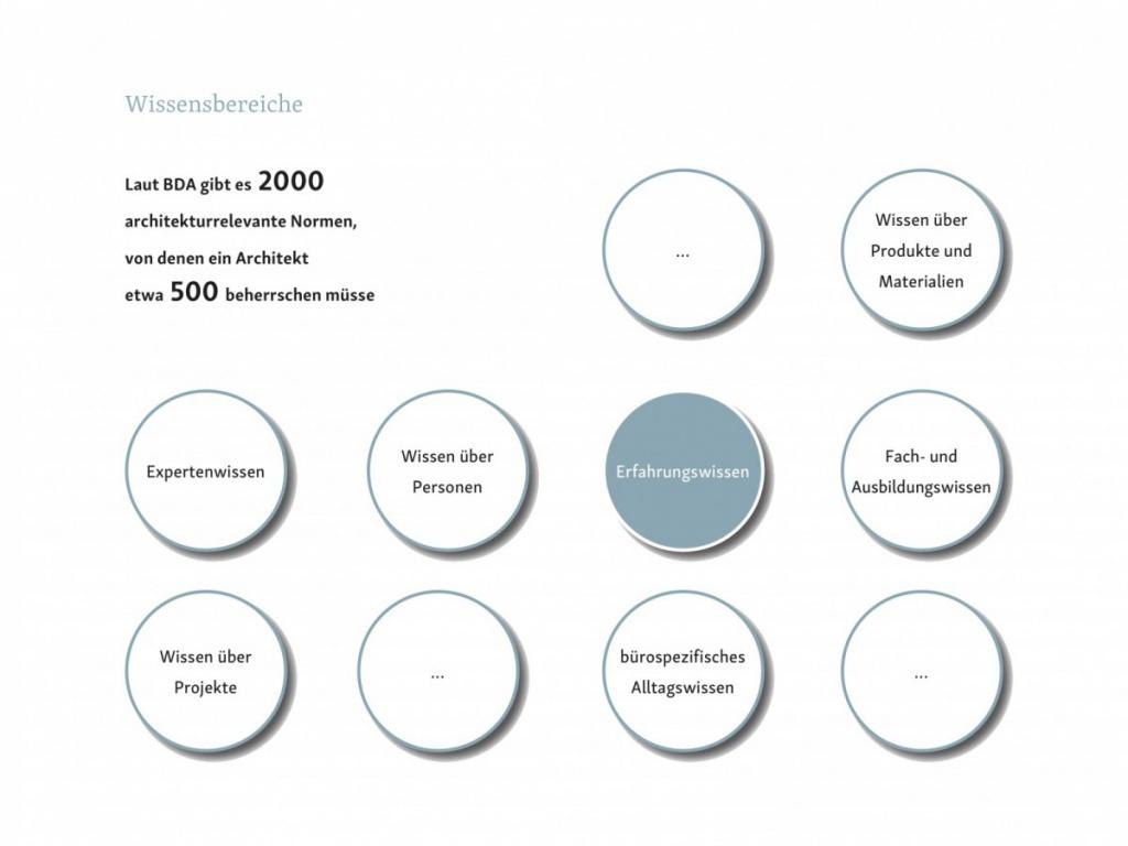 Abb. 2 - Wissensbereiche (Gastbeitrag: Wissensmanagement in Architekturbüros; Abbildung: Saskja Jagenteufel)
