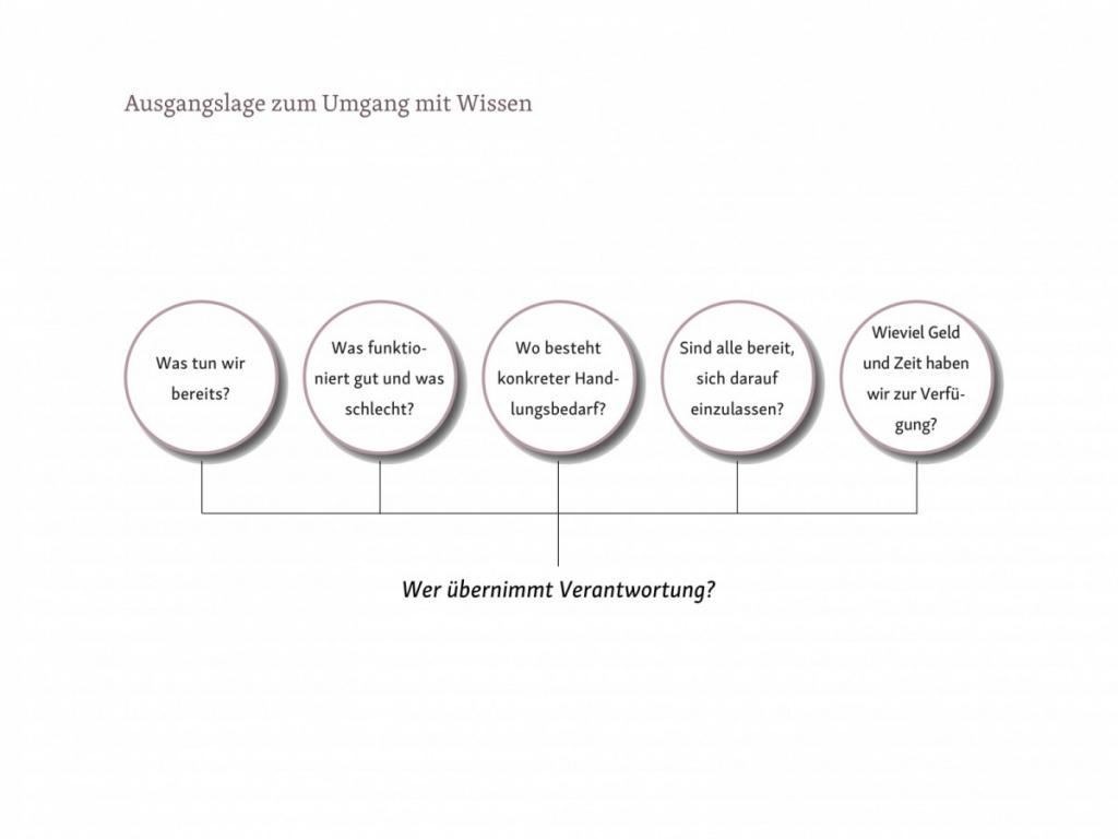 Abb. 5 - Ausgangslage zum Umgang mit Wissen (Gastbeitrag: Wissensmanagement in Architekturbüros; Abbildung: Saskja Jagenteufel)