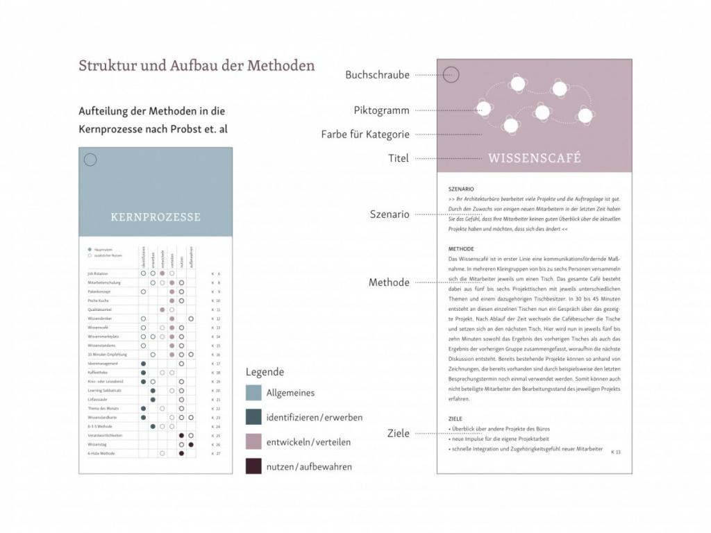 Abb. 7 - Struktur und Aufbau (Gastbeitrag: Wissensmanagement in Architekturbüros; Abbildung: Saskja Jagenteufel)