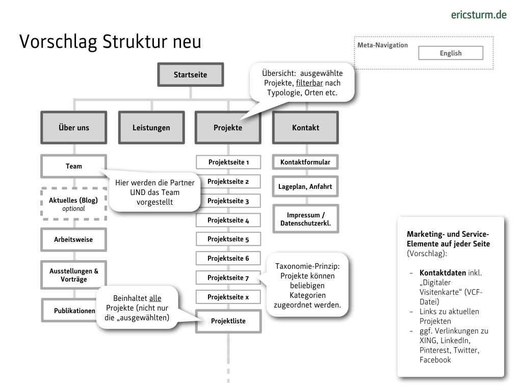 Website-Check: Strukturbaum (Folie aus dem Seminar von Eric Sturm)