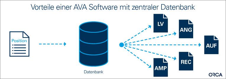 Vorteile einer AVA-Software mit zentraler Datenbank