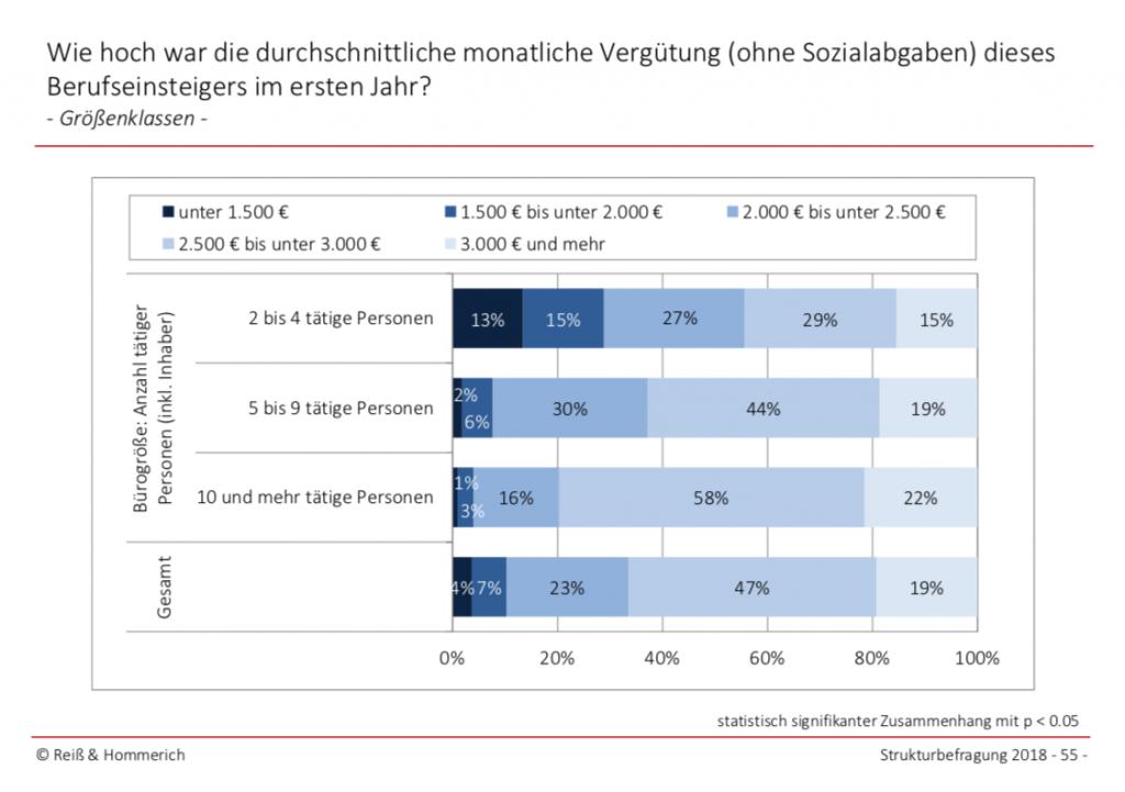 Durchschnittliche monatliche Vergütung von Berufseinsteigern in deutschen Architekturbüros 2017 (Grafik: Reiss & Hommerich für die Bundesarchitektenkammer)