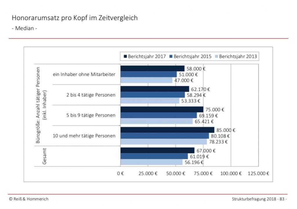 Honorarumsatz pro Kopf im Zeitvergleich in deutschen Architekturbüros (Grafik: Reiss & Hommerich für die Bundesarchitektenkammer)