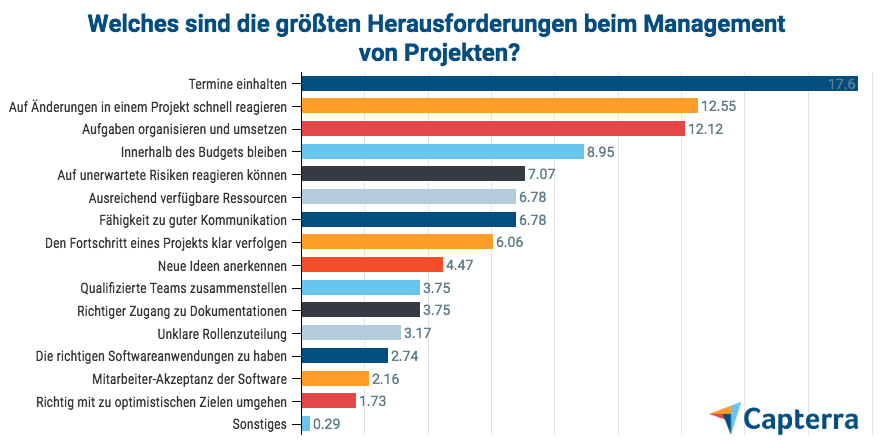 Projektmanagement-Software: Nutzerstudie von Capterra (11/2018)