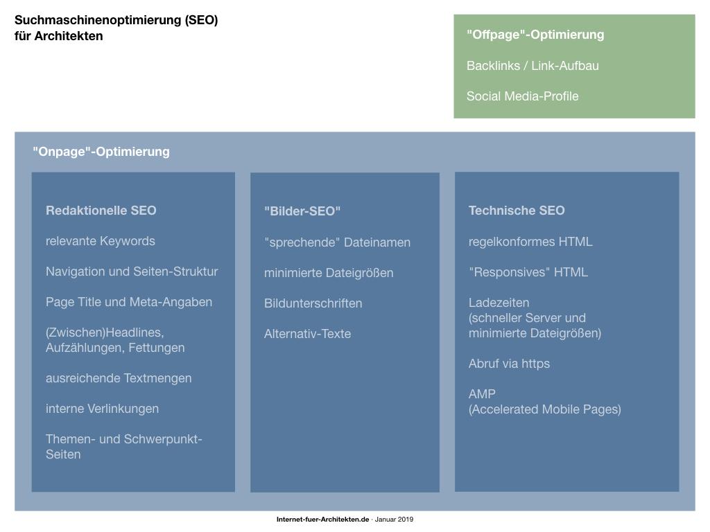 """Die Themen unserer Beitragsserie """"Suchmaschinenoptimierung (SEO) für Architekten"""" im Überblick"""