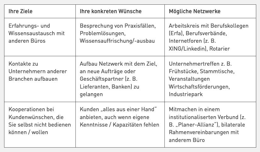 Ziele des beruflichen Networkings (Fachbeitrag von Jörgen Erichsen in Planungsbüro Professionell, 04/2019)