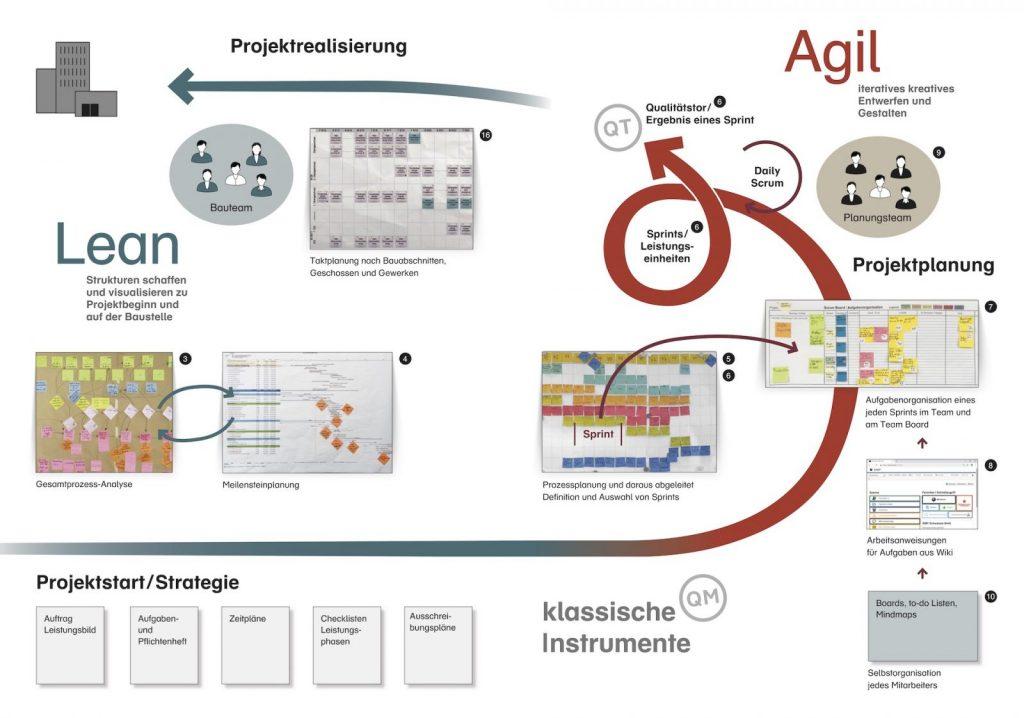 Agil und Lean – Neue Planungsprozesse für Architekten und Ingenieure (Grafik: © Edgar Haupt, aufBau Marketing und Coaching)