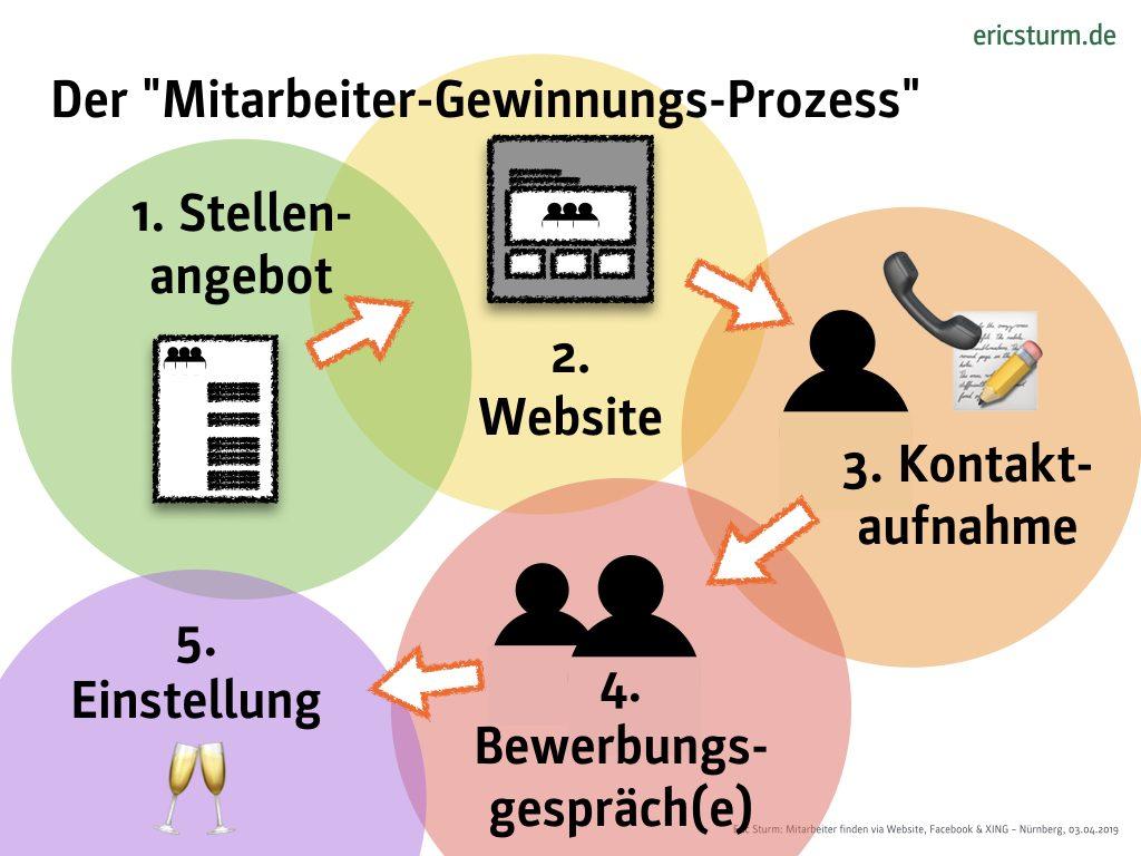 Der Mitarbeiter-Gewinnungsprozess von der Stellenanzeige bis zur Einstellung (Grafik: Eric Sturm, Internet-fuer-Architekten.de)