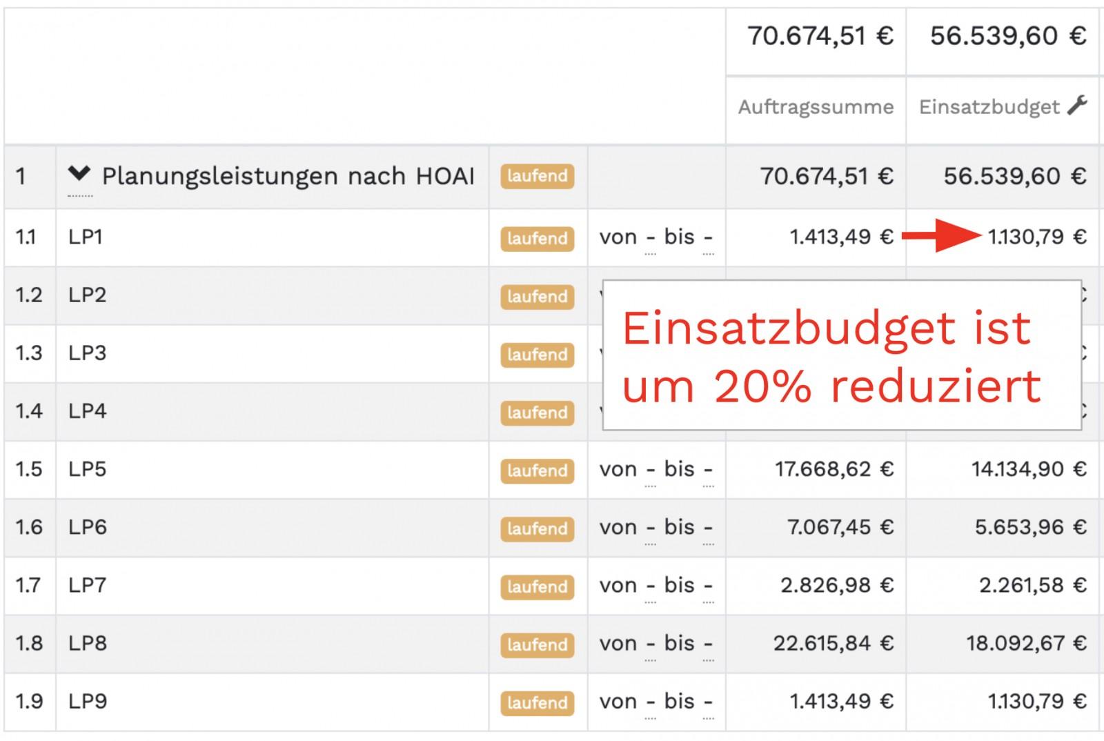 Reduktion der Auftragssumme (Bild: projo GmbH)