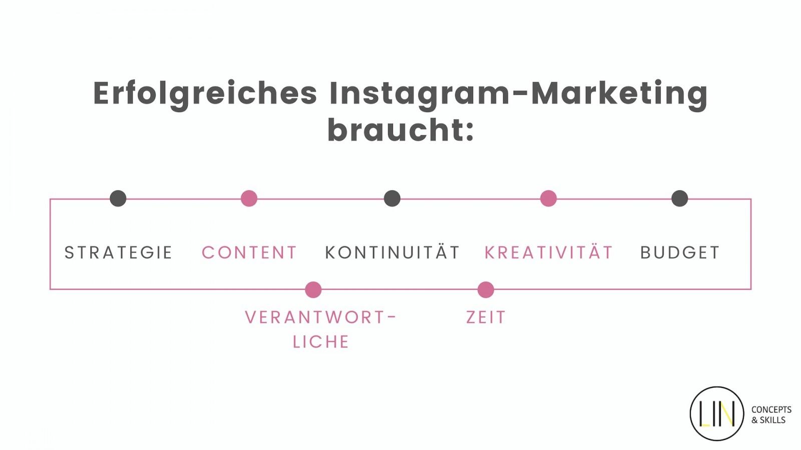 Um auf Instagram erfolgreich zu sein, braucht es eine Strategie und Verantwortliche (Grafik: Linda Tillmann)