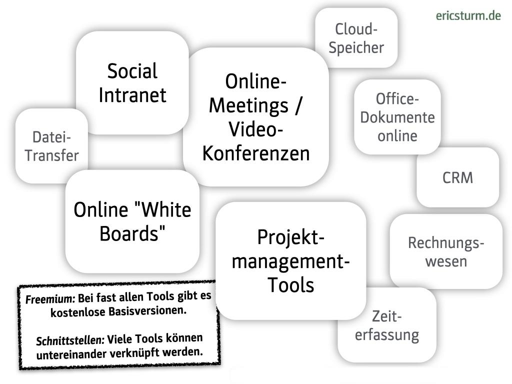 Zusammenarbeiten, dezentral & digital: Tools für die interne Büro-Kommunikation im Überblick (Folie aus dem gleichnamigen Online-Seminar von Eric Sturm)
