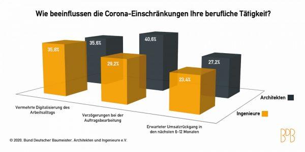 Umfrageergebnisse des BDB: Architekten, Bauplaner, Planungsbüros und die Corona-Folgen (Grafik: BDB)