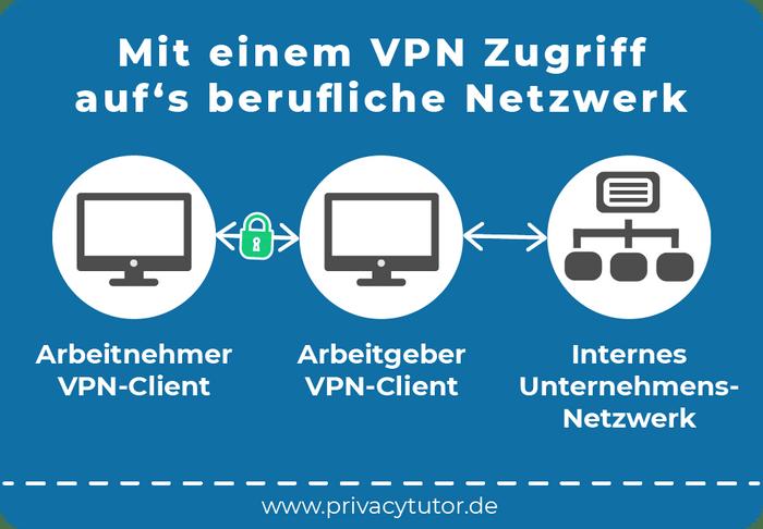 Zugriff auf ein berufliches Netzwerk mit einem VPN (Grafik: PrivacyTutor)