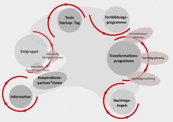 Plattform Unternehmensnachfolge in Architektur und Stadtplanung (Grafik: Dr. Gloria Gaviria, Architektenkammer Berlin)
