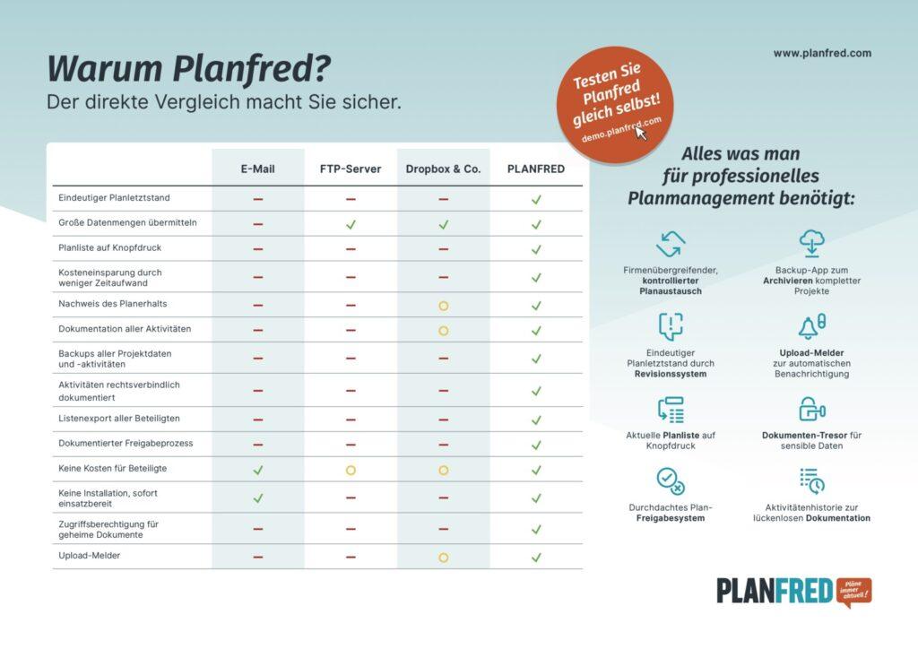 Planmanagement-Tools im Vergleich (Grafik: PLANFRED)